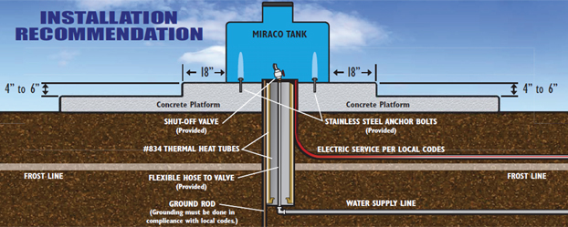 Watering System Installation Diagram