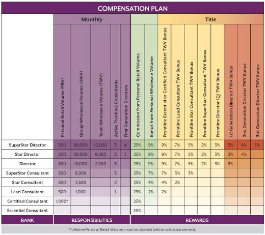 scentsy compenstation chart
