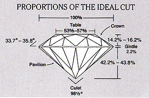 ideal cut diamond cut diamond guide