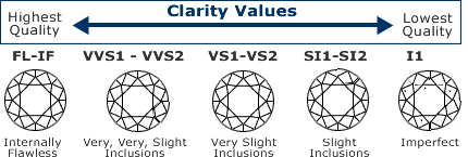diamond clarity chart:  This is what the diamond clarity scale looks like with the naked eye