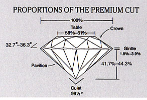 premium cut diamond cut guide