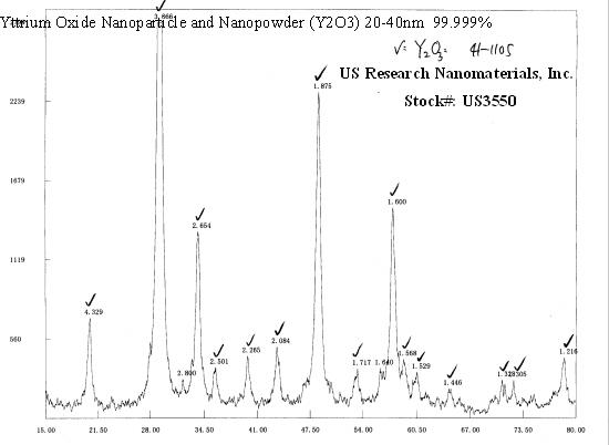 Yttrium Oxide Nanopowder Y2o3 Nanoparticles Y2o3 99