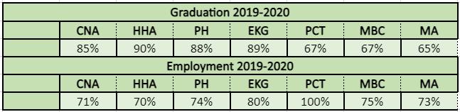 Graduation and Employment Stats 2019-2020