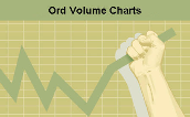 Purchase Ord Volume Charts Software Today!