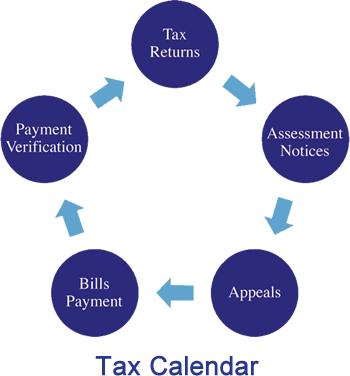 managing taxes on real estate portfolios Atlanta, property tax management Atlanta, outsourcing property tax management Atlanta