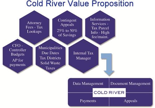 real estate property tax management Atlanta, property tax management outsourcing Atlanta, real property tax management outsourcing Atlanta