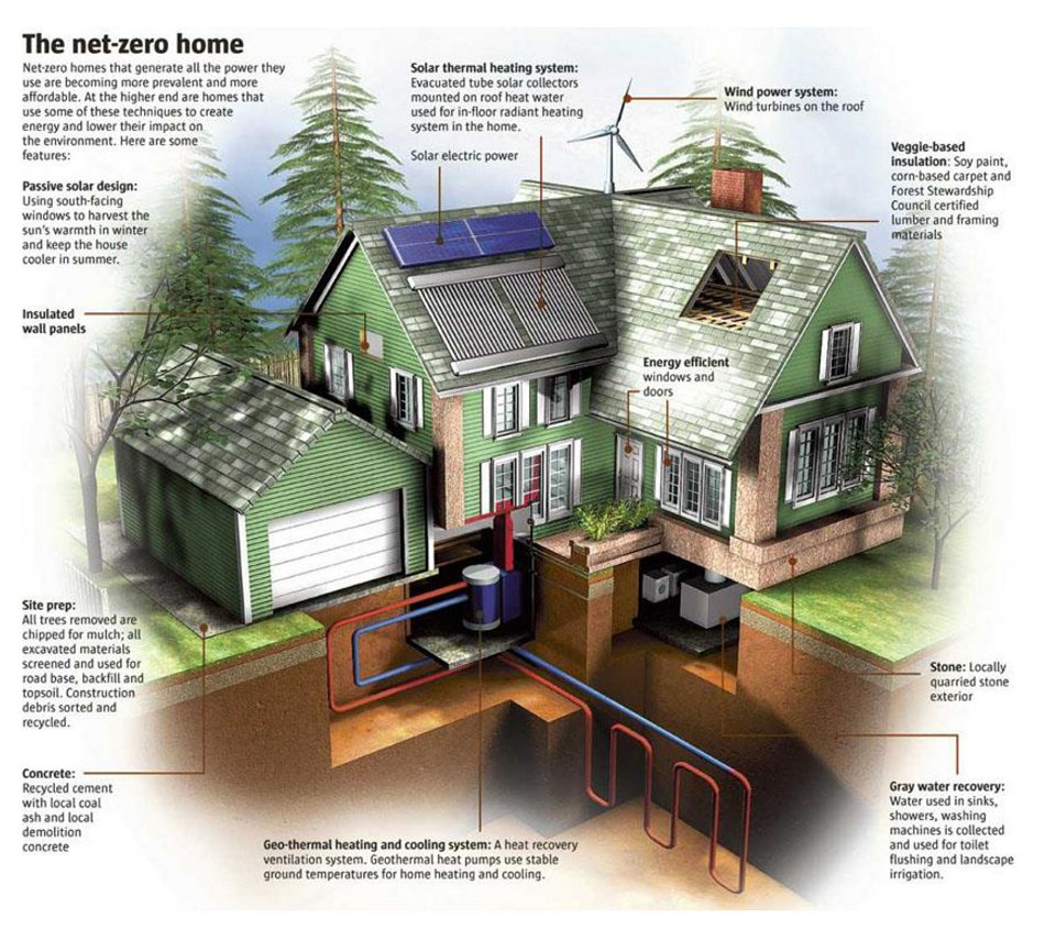 Net Zero Home