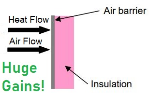 Proper air sealing and insulation Maryland