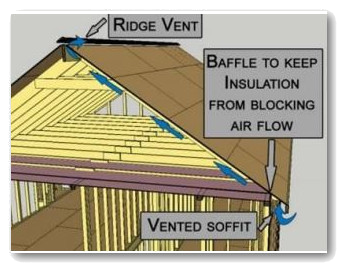 Proper attic ventilation in Maryland