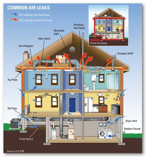 Air leakage inspections and testing in Maryland