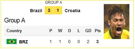 Brazil VS. Croatia 3:1