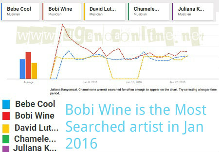 Most Searched January 2016