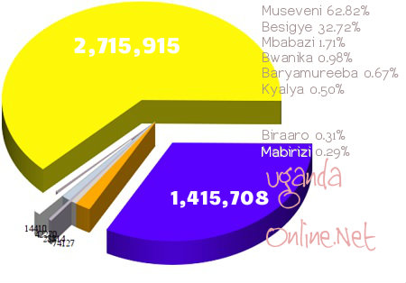 Fourth provisional results, Museveni still in the lead