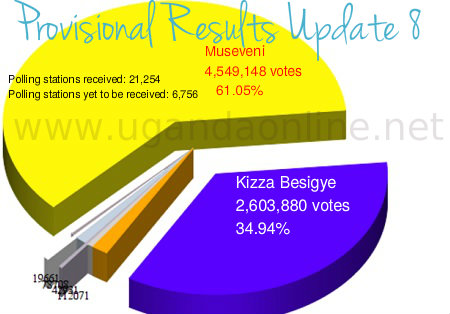 President Museveni has maintained the lead in update 8