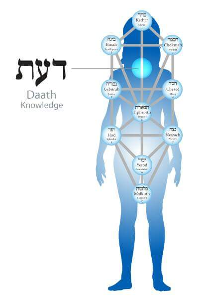 What is the Qabalistic Energy Center of  Daath