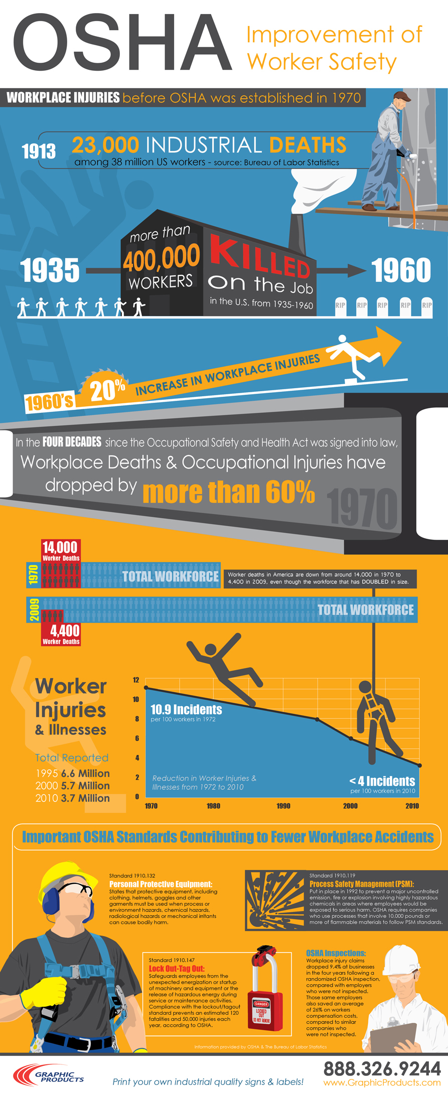 osha effect on workplace safety 4 decades later