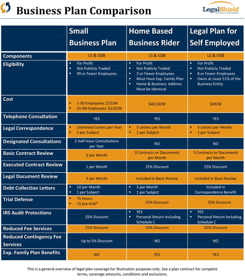 Compare Legal Shield Business Plans here