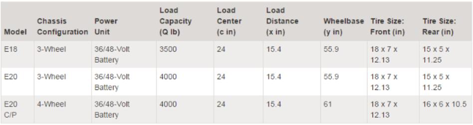 Linde Model 346 Electric Forklift Model Comparison Chart