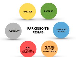 Be Active! Fit4U Parkinson's rehab program