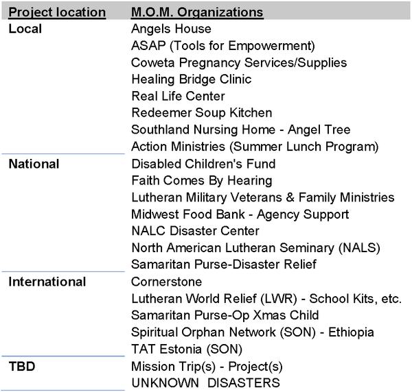 Current M.O.M. Missions
